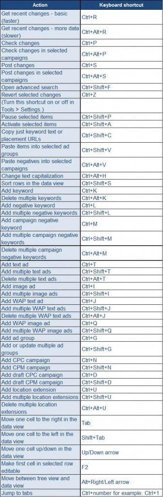 alte shortcut editor adwords