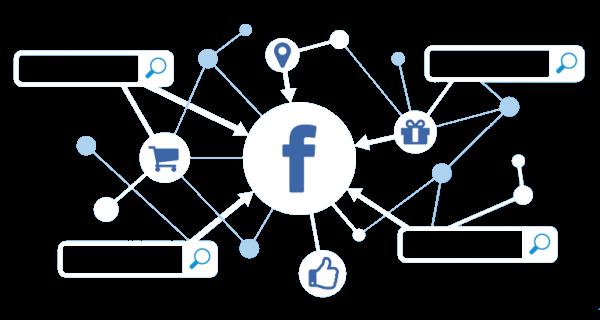 Campanii Promovare Facebook Ads